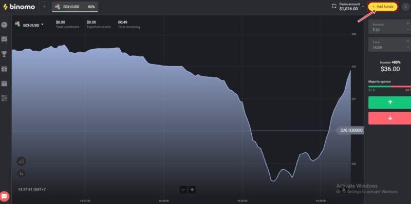 बिनोमो पर महत्वपूर्ण आर्थिक घटनाएँ